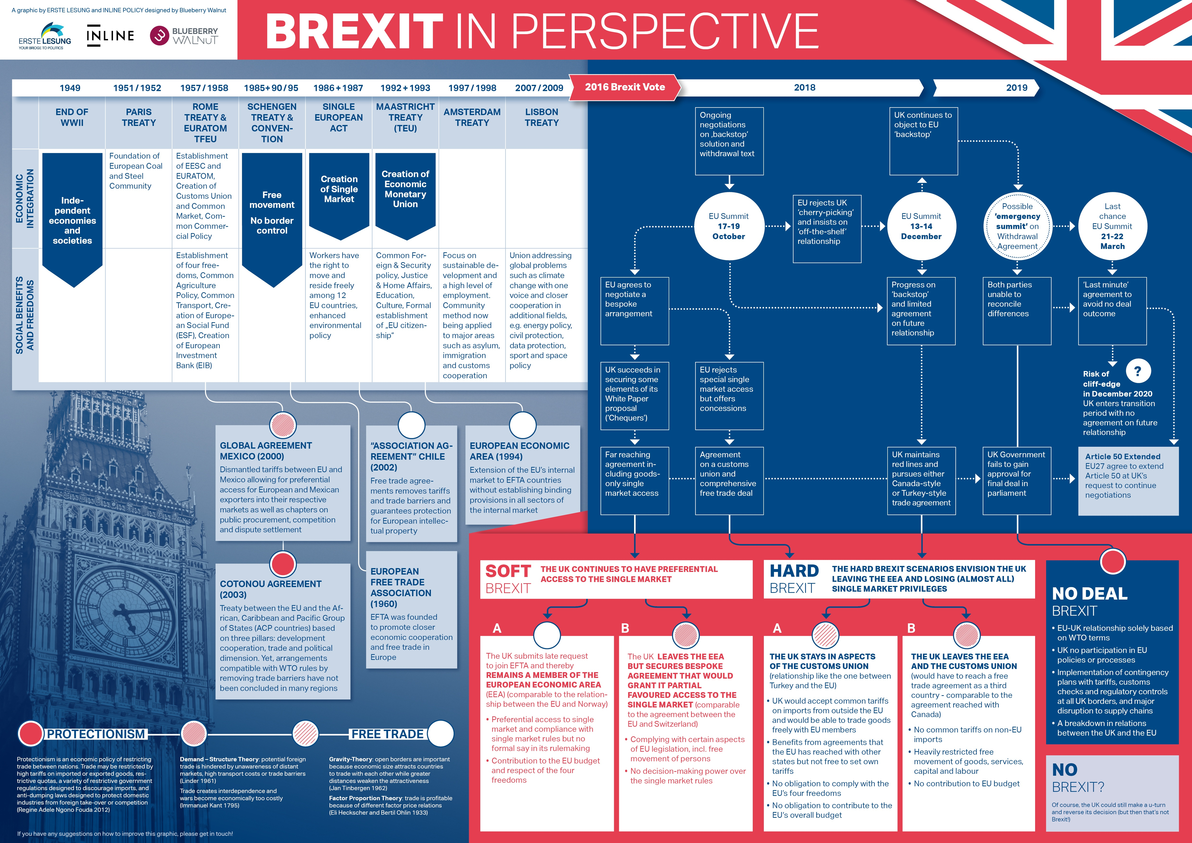 Brexit in Perspective