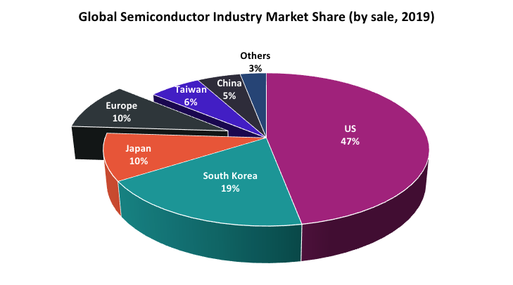 SIA-2020-State-of-the-US-Semiconductor-Industry