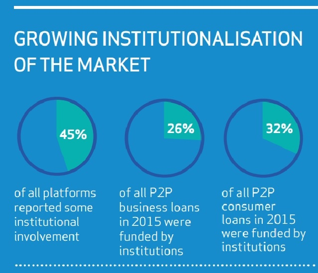 Source: Nesta: The 2015 UK Alternative Finance Industry Report