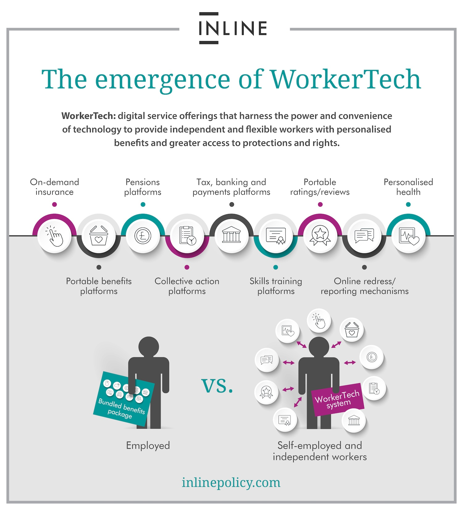 Small WorkerTech Infographic